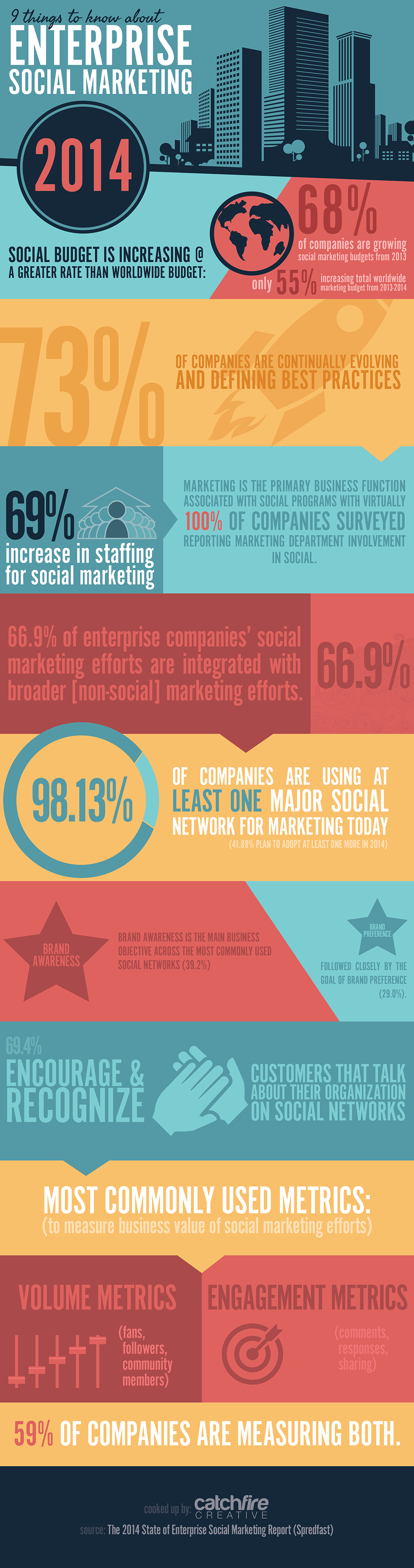 9 Things to Know About Enterprise Social Marketing Infographic
