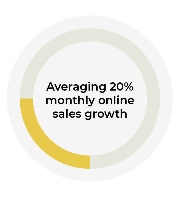 Averaging 20% monthly online sales growth graphic