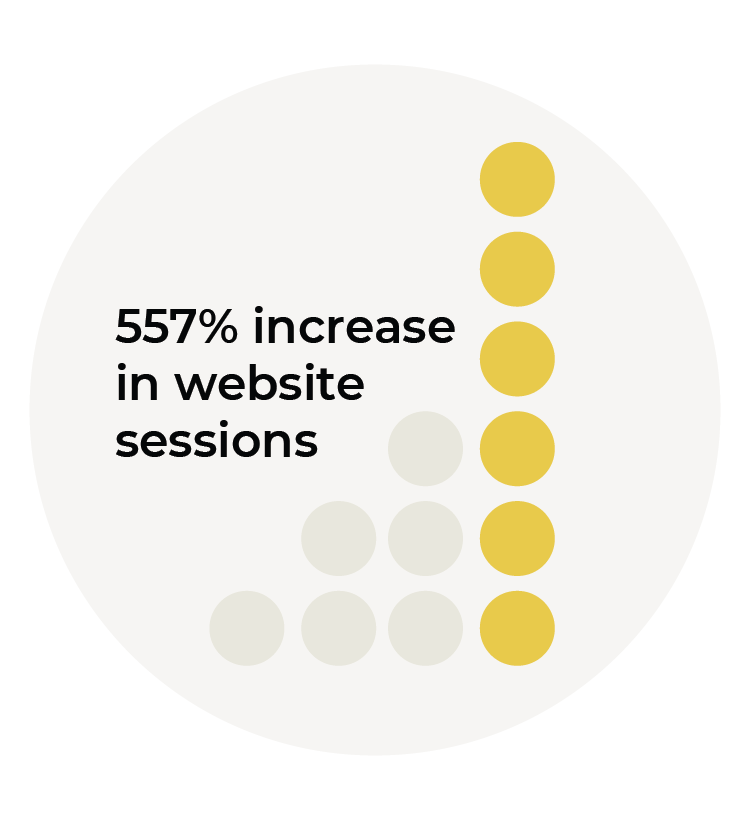 557% increase in website sessions graphic