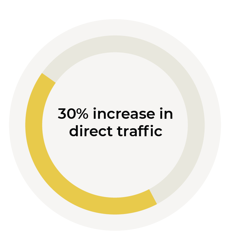 30% increase in direct traffic graphic