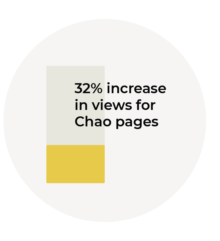 32% increase in views for Chao pages graphic