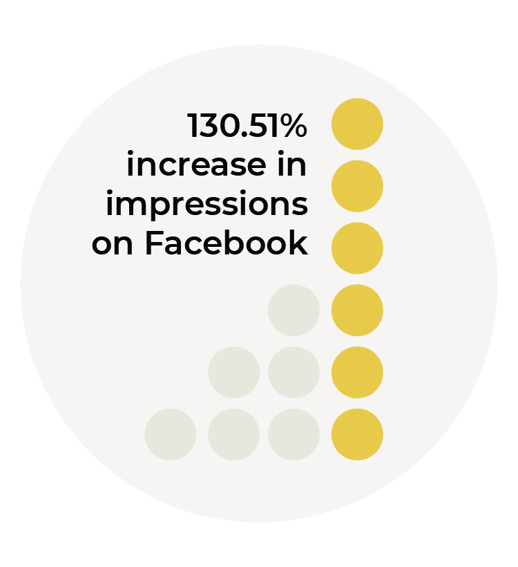 130.51% increase in impressions on Facebook graphic